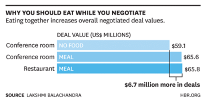 eating while negotiating